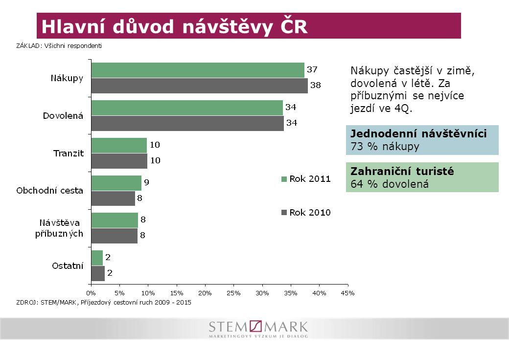 Hlavní důvod návštěvy ČR Nákupy častější v zimě, dovolená v létě. Za příbuznými se nejvíce jezdí ve 4Q. Jednodenní návštěvníci 73 % nákupy Zahraniční