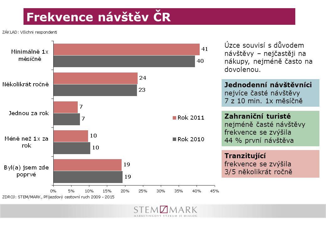 Frekvence návštěv ČR Úzce souvisí s důvodem návštěvy – nejčastěji na nákupy, nejméně často na dovolenou. Jednodenní návštěvníci nejvíce časté návštěvy