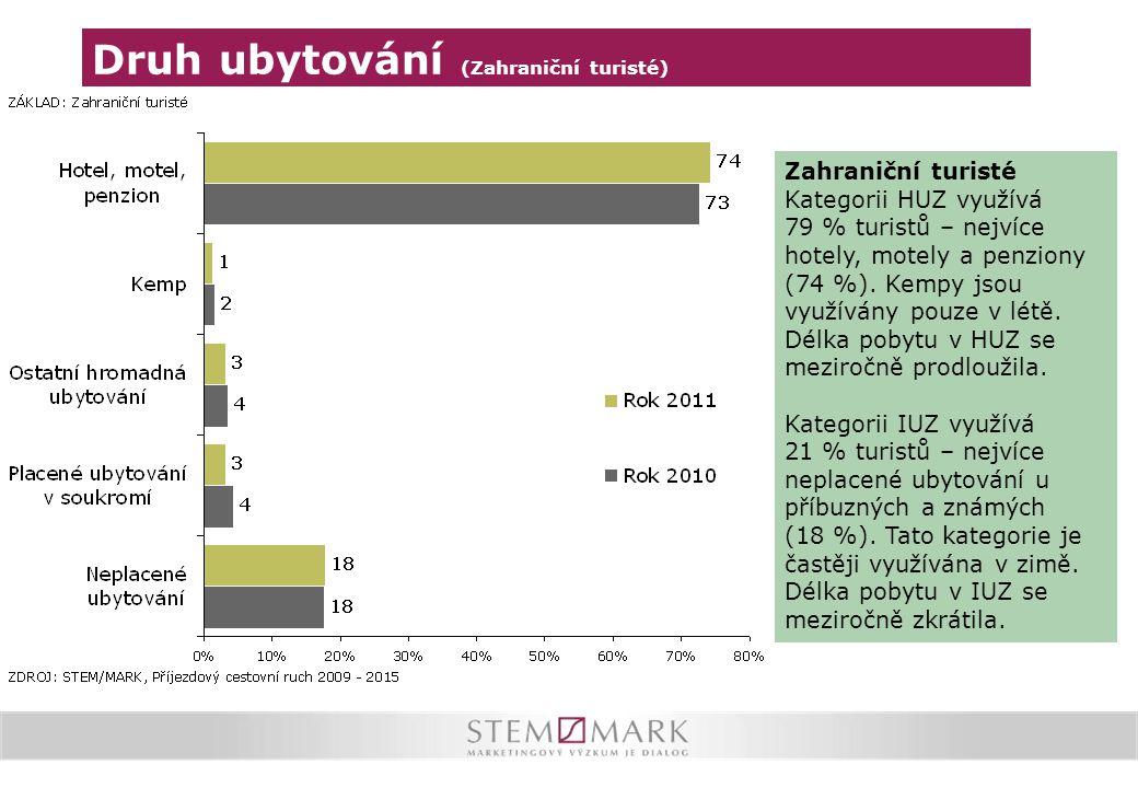 Druh ubytování (Zahraniční turisté) Zahraniční turisté Kategorii HUZ využívá 79 % turistů – nejvíce hotely, motely a penziony (74 %). Kempy jsou využí