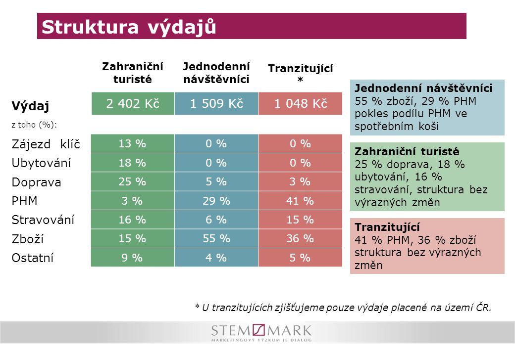 Výdaj Zahraniční turisté Jednodenní návštěvníci Tranzitující * 2 402 Kč1 509 Kč1 048 Kč z toho (%): Zájezd klíč 13 %0 % Ubytování 18 %0 % Doprava 25 %
