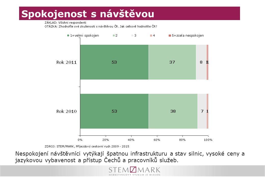 Spokojenost s návštěvou Nespokojení návštěvníci vytýkají špatnou infrastrukturu a stav silnic, vysoké ceny a jazykovou vybavenost a přístup Čechů a pr