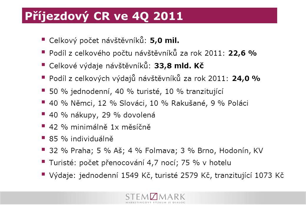 Příjezdový CR ve 4Q 2011  Celkový počet návštěvníků: 5,0 mil.  Podíl z celkového počtu návštěvníků za rok 2011: 22,6 %  Celkové výdaje návštěvníků: