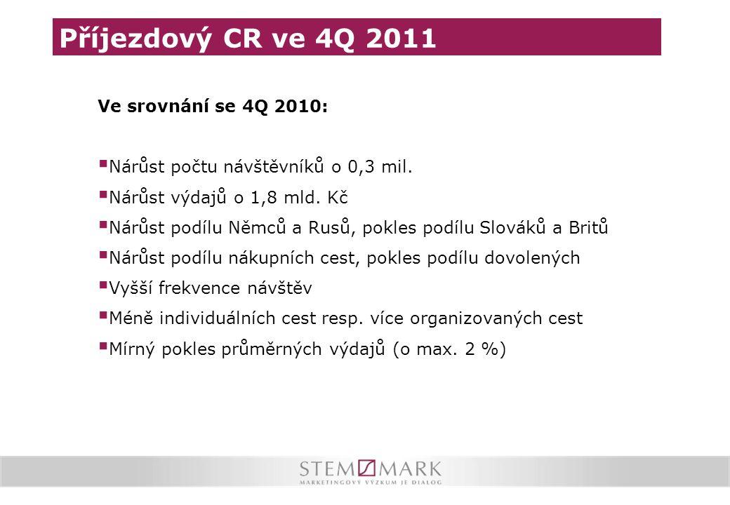 Příjezdový CR ve 4Q 2011 Ve srovnání se 4Q 2010:  Nárůst počtu návštěvníků o 0,3 mil.  Nárůst výdajů o 1,8 mld. Kč  Nárůst podílu Němců a Rusů, pok