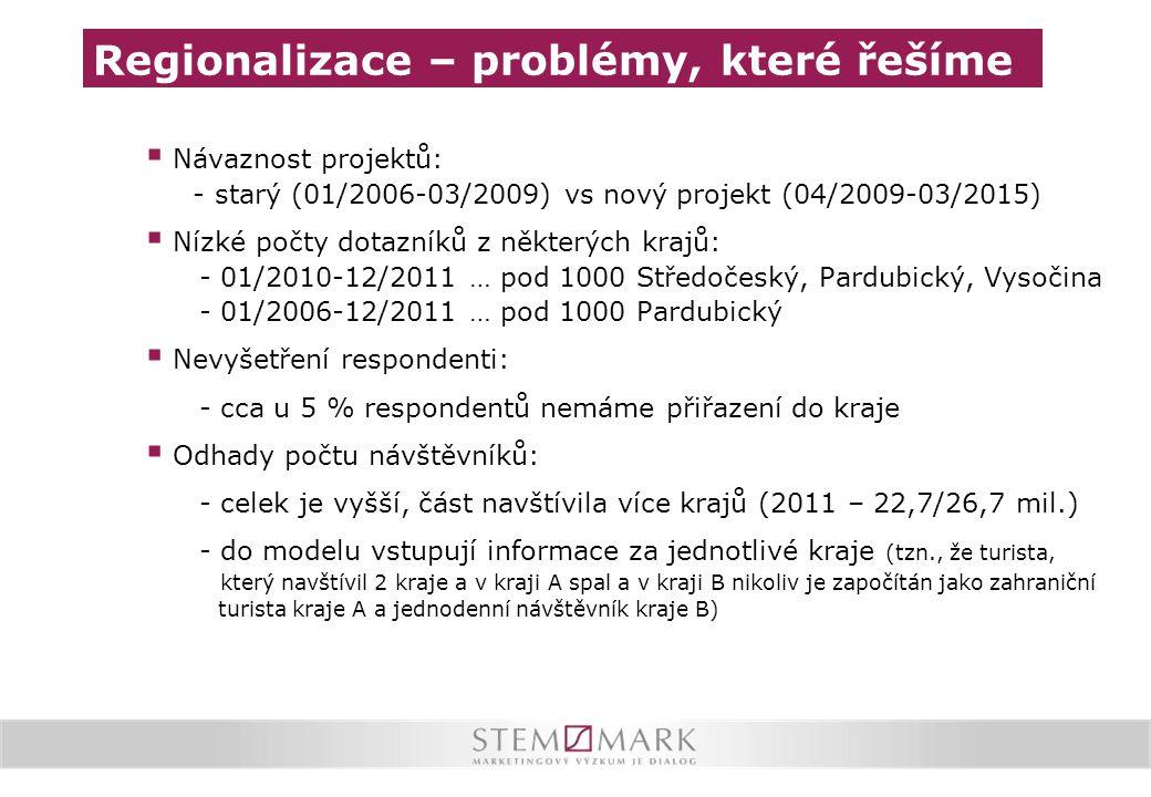 Regionalizace – problémy, které řešíme  Návaznost projektů: - starý (01/2006-03/2009) vs nový projekt (04/2009-03/2015)  Nízké počty dotazníků z něk