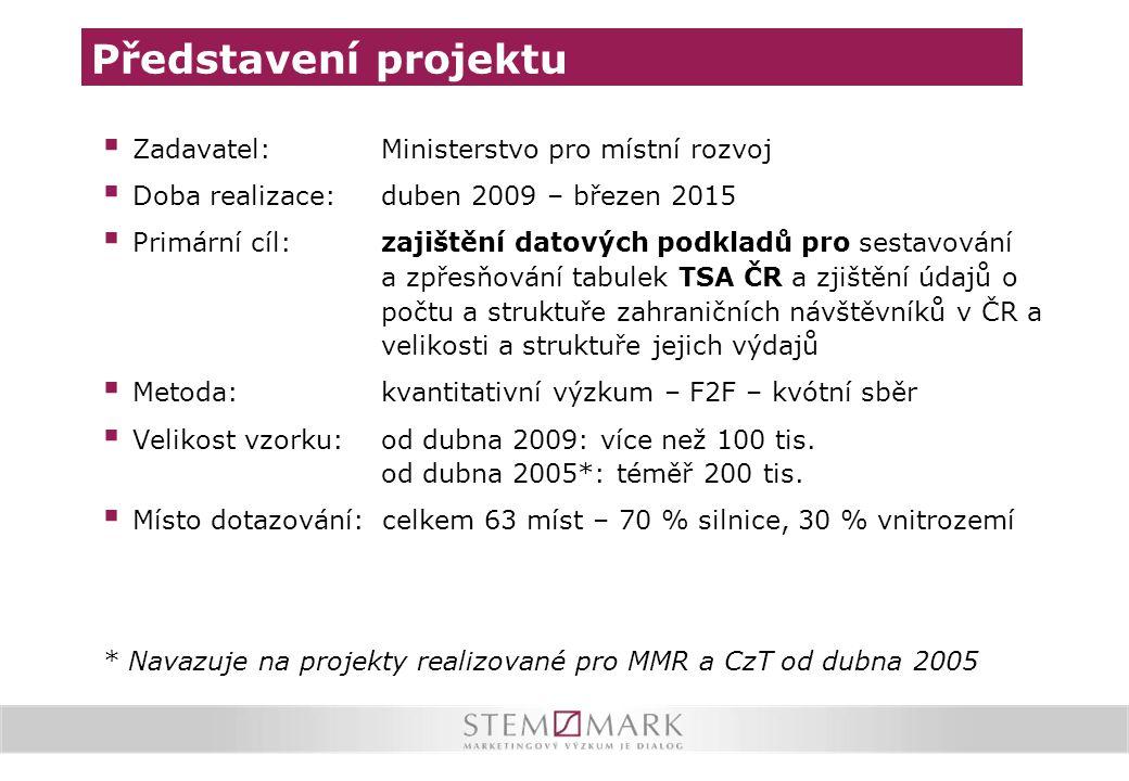  Zadavatel: Ministerstvo pro místní rozvoj  Doba realizace: duben 2009 – březen 2015  Primární cíl: zajištění datových podkladů pro sestavování a z