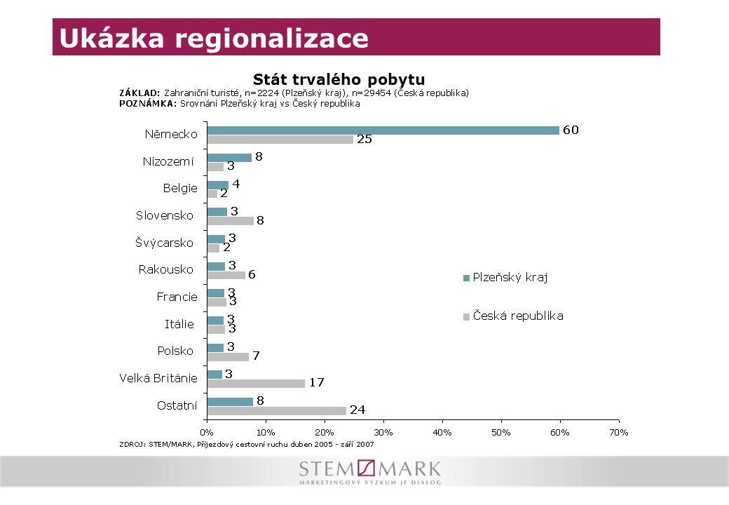 Ukázka regionalizace Stát trvalého pobytu
