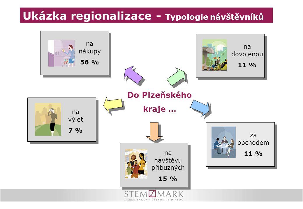 Do Plzeňského kraje … za obchodem 11 % na dovolenou 11 % na nákupy 56 % na výlet 7 % na návštěvu příbuzných 15 % Ukázka regionalizace - Typologie návš