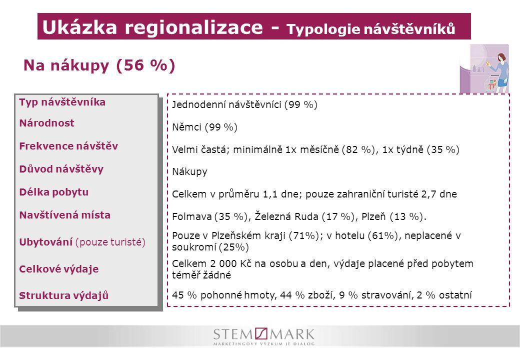 Na nákupy (56 %) Typ návštěvníka Národnost Frekvence návštěv Důvod návštěvy Délka pobytu Navštívená místa Ubytování (pouze turisté) Celkové výdaje Str