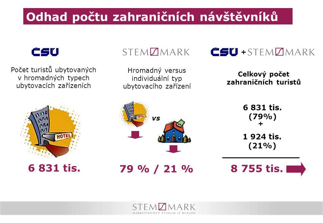 Počet turistů ubytovaných v hromadných typech ubytovacích zařízeních Hromadný versus individuální typ ubytovacího zařízení + 6 831 tis. (79%) + 1 924