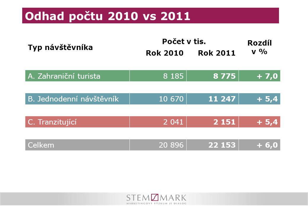 Typ návštěvníka Počet v tis. Rozdíl v % Rok 2010Rok 2011 A. Zahraniční turista8 1858 775+ 7,0 B. Jednodenní návštěvník10 67011 247+ 5,4 C. Tranzitujíc