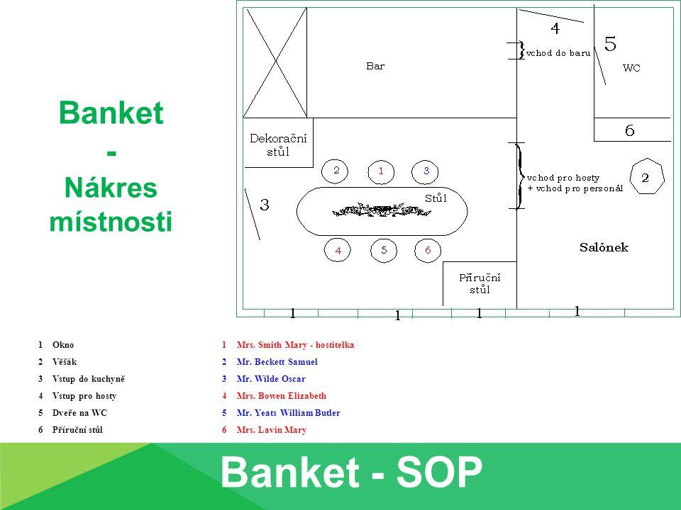 Banket - Nákres místnosti 1Okno1Mrs.Smith Mary - hostitelka 2Věšák2Mr.