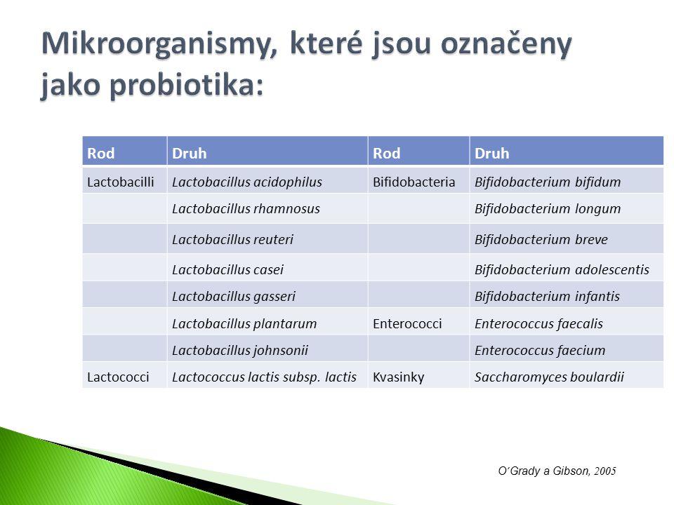 RodDruhRodDruh LactobacilliLactobacillus acidophilusBifidobacteriaBifidobacterium bifidum Lactobacillus rhamnosusBifidobacterium longum Lactobacillus
