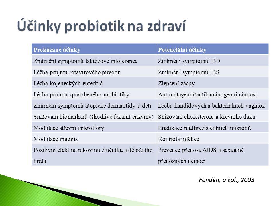 Prokázané účinkyPotenciální účinky Zmírnění symptomů laktózové intoleranceZmírnění symptomů IBD Léčba průjmu rotavirového původuZmírnění symptomů IBS