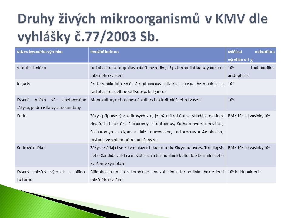 Název kysaného výrobkuPoužitá kultura Mléčná mikroflóra výrobku v 1 g Acidofilní mléko Lactobacillus acidophilus a další mezofilní, příp. termofilní k