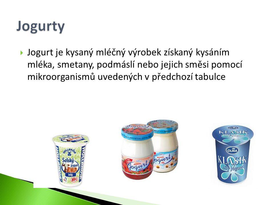  Jogurt je kysaný mléčný výrobek získaný kysáním mléka, smetany, podmáslí nebo jejich směsi pomocí mikroorganismů uvedených v předchozí tabulce