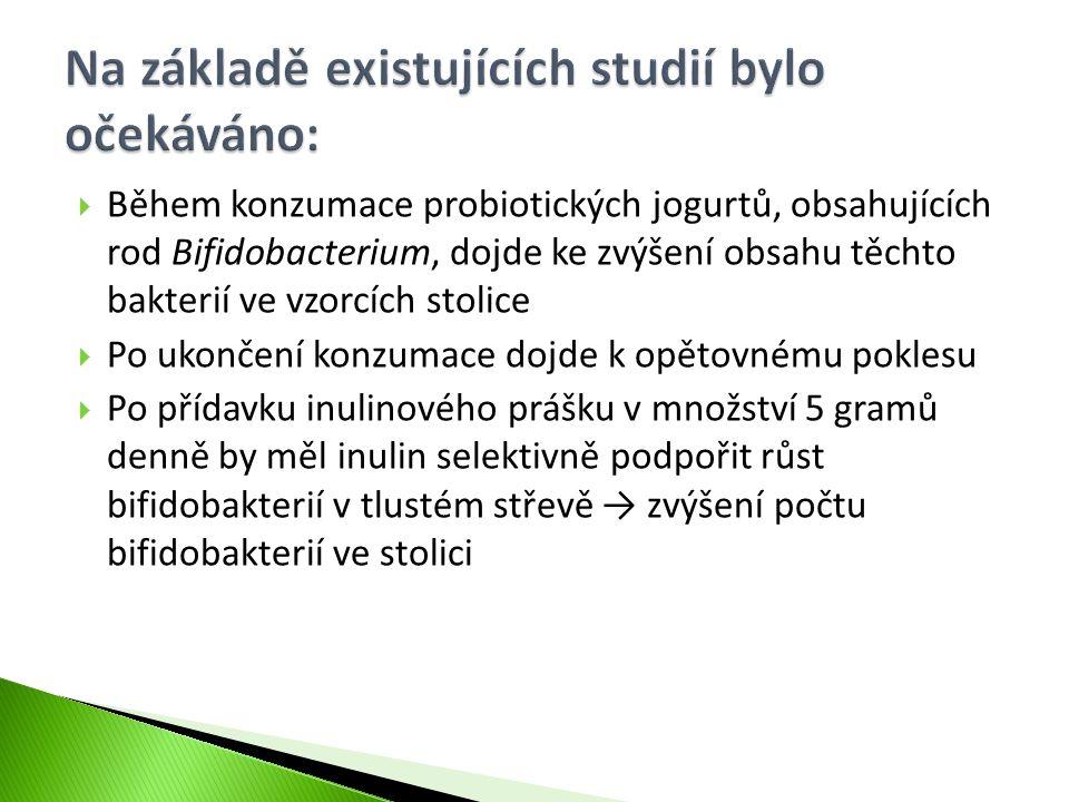  Během konzumace probiotických jogurtů, obsahujících rod Bifidobacterium, dojde ke zvýšení obsahu těchto bakterií ve vzorcích stolice  Po ukončení k