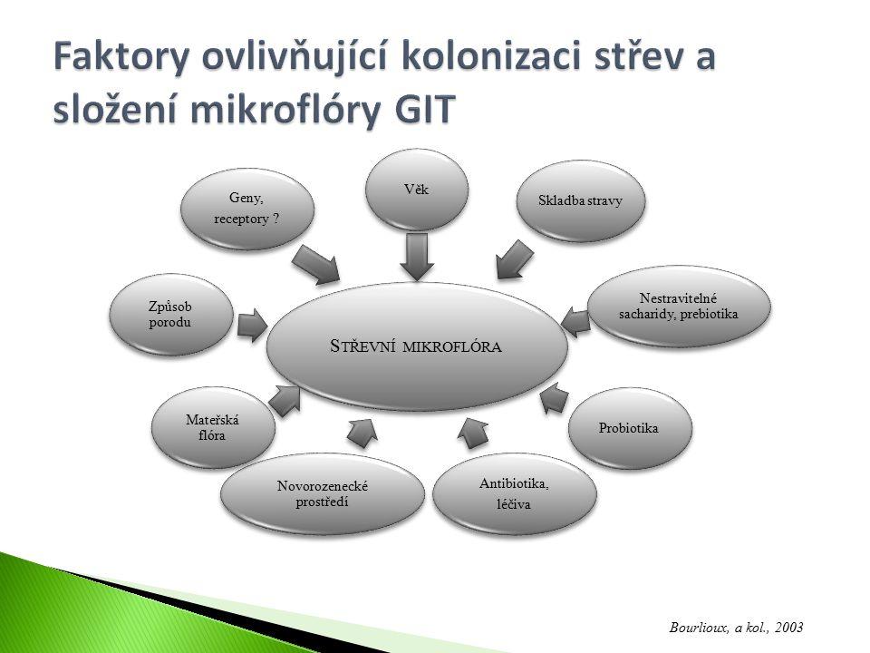 1) Modulací obrany hostitele (vrozené i získané imunity) ◦ Probiotika chrání střevo kompeticí s patogeny o navázání na sliznici střeva, posílením těsného spojení erytrocytů a zlepšením slizniční imunitní odezvy vůči patogenům 2) Přímým působením na jiné mikroorganismy, komenzální nebo patogenní ◦ Produkcí SCFA, bakteriocinů 3) Inaktivace toxinů, detoxikace hostitele Pravděpodobně neexistuje probiotický organismus, který by působil všemi 3 mechanismy dohromady