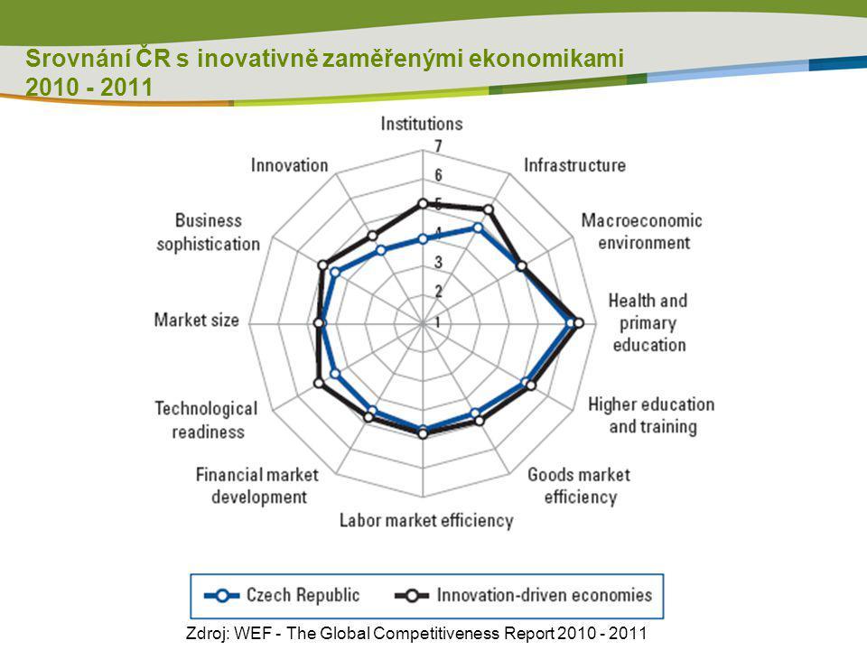 Srovnání ČR s inovativně zaměřenými ekonomikami 2012 - 2013 Zdroj: WEF - The Global Competitiveness Report 2012 - 2013