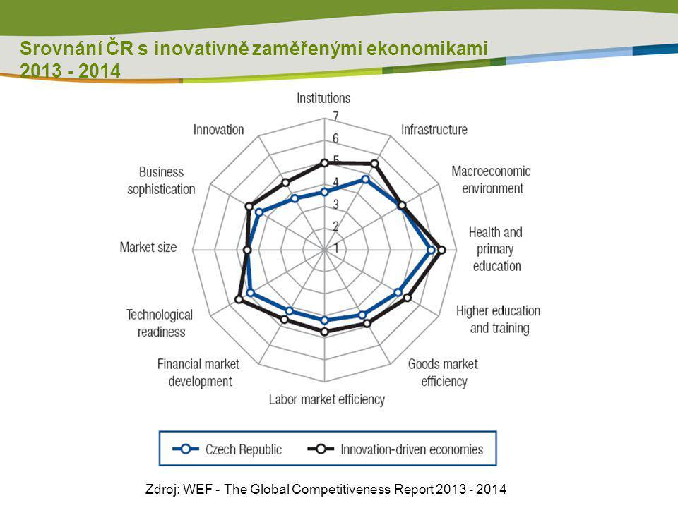 Srovnání ČR s inovativně zaměřenými ekonomikami 2013 - 2014 Zdroj: WEF - The Global Competitiveness Report 2013 - 2014