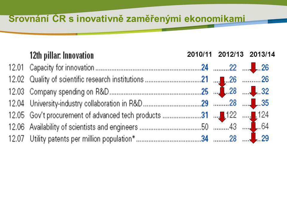 Srovnání ČR s inovativně zaměřenými ekonomikami 2010/112012/132013/14