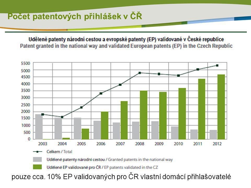 Počet patentových přihlášek v ČŘ pouze cca. 10% EP validovaných pro ČR vlastní domácí přihlašovatelé
