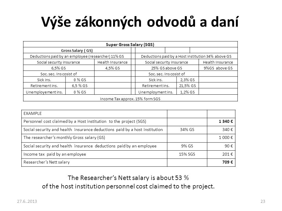 Výše zákonných odvodů a daní EXAMPLE Personnel cost claimed by a Host institution to the project (SGS)1 340 € Social security and health insurance ded