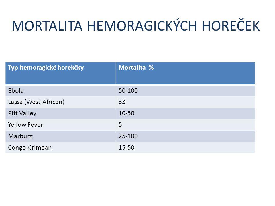 MORTALITA HEMORAGICKÝCH HOREČEK Typ hemoragické horekčkyMortalita % Ebola50-100 Lassa (West African)33 Rift Valley10-50 Yellow Fever5 Marburg25-100 Co
