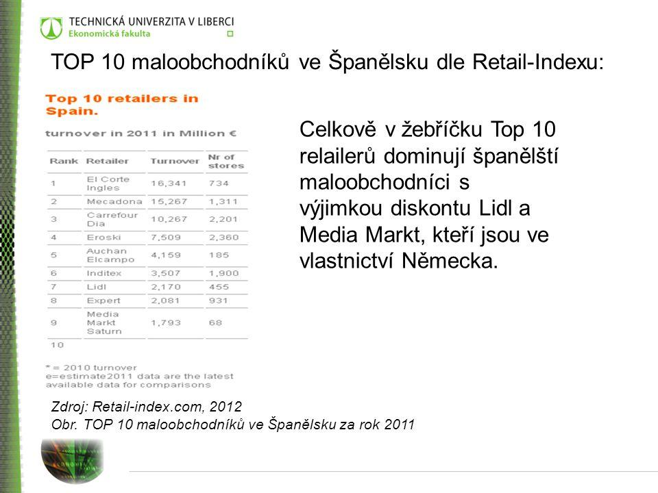 TOP 10 maloobchodníků ve Španělsku dle Retail-Indexu: Zdroj: Retail-index.com, 2012 Obr. TOP 10 maloobchodníků ve Španělsku za rok 2011 Celkově v žebř