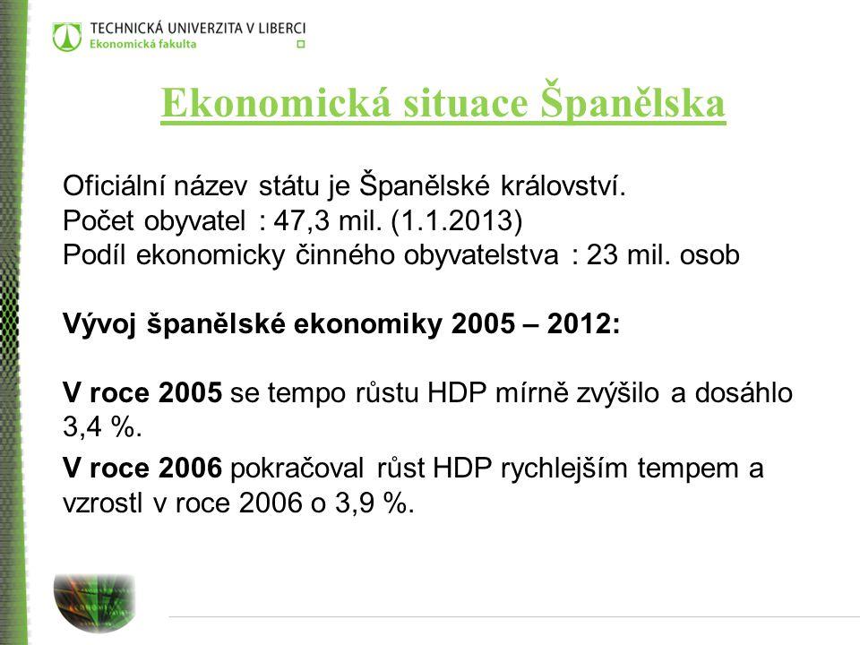 V roce 2007 vzrostla španělská ekonomika o 3,8 %.