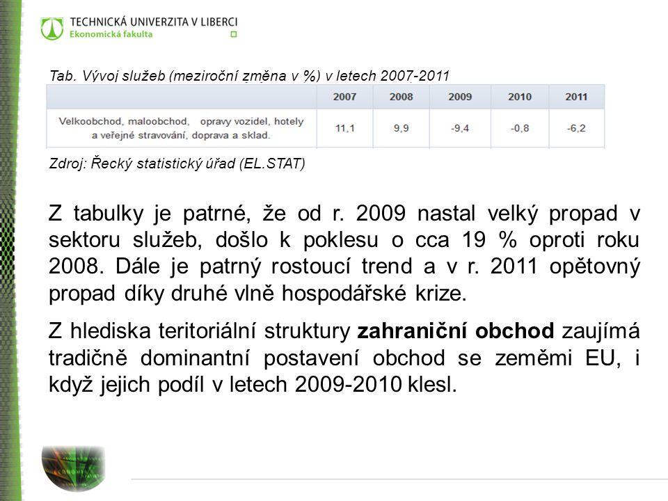 Tab. Vývoj služeb (meziroční změna v %) v letech 2007-2011 Zdroj: Řecký statistický úřad (EL.STAT) Z tabulky je patrné, že od r. 2009 nastal velký pro