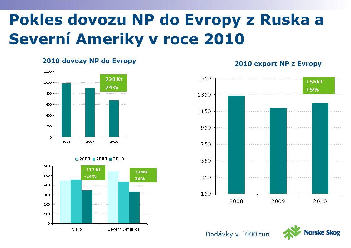 Pokles dovozu NP do Evropy z Ruska a Severní Ameriky v roce 2010 +55kT +5% Dodávky v ´000 tun 2010 dovozy NP do Evropy -220 Kt -24% 2010 export NP z E