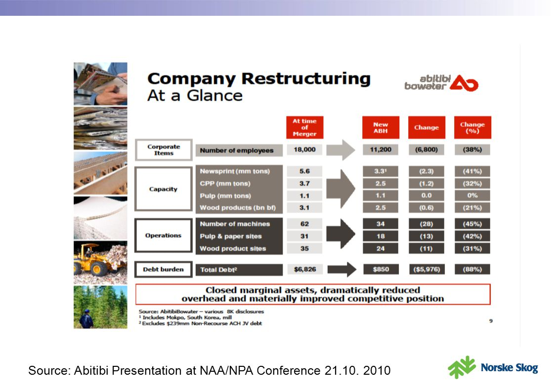 Source: Abitibi Presentation at NAA/NPA Conference 21.10. 2010