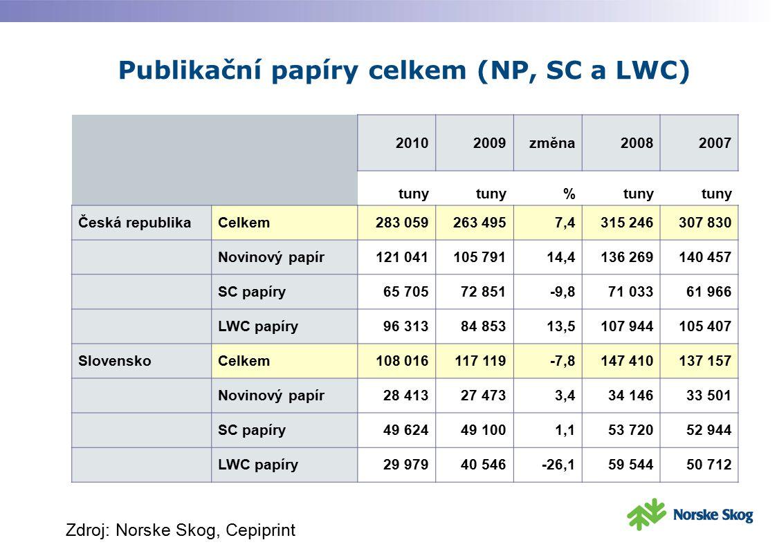 Publikační papíry celkem (NP, SC a LWC) 20102009změna20082007 tuny % Česká republikaCelkem283 059263 4957,4315 246307 830 Novinový papír121 041105 791