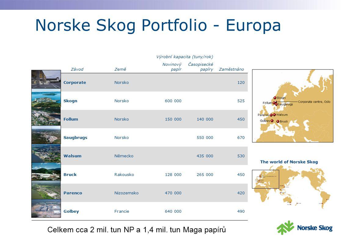 Norske Skog Portfolio - Europa ZávodZemě Výrobní kapacita (tuny/rok) Zaměstnáno Novinový papír Časopisecké papíry CorporateNorsko120 SkognNorsko600 00
