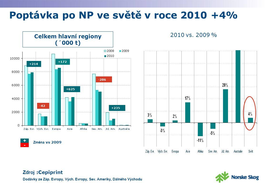 Poptávka po NP ve světě v roce 2010 +4% Celkem hlavní regiony (´000 t) 2010 vs. 2009 % Zdroj :Cepiprint Dodávky ze Záp. Evropy, Vých. Evropy, Sev. Ame