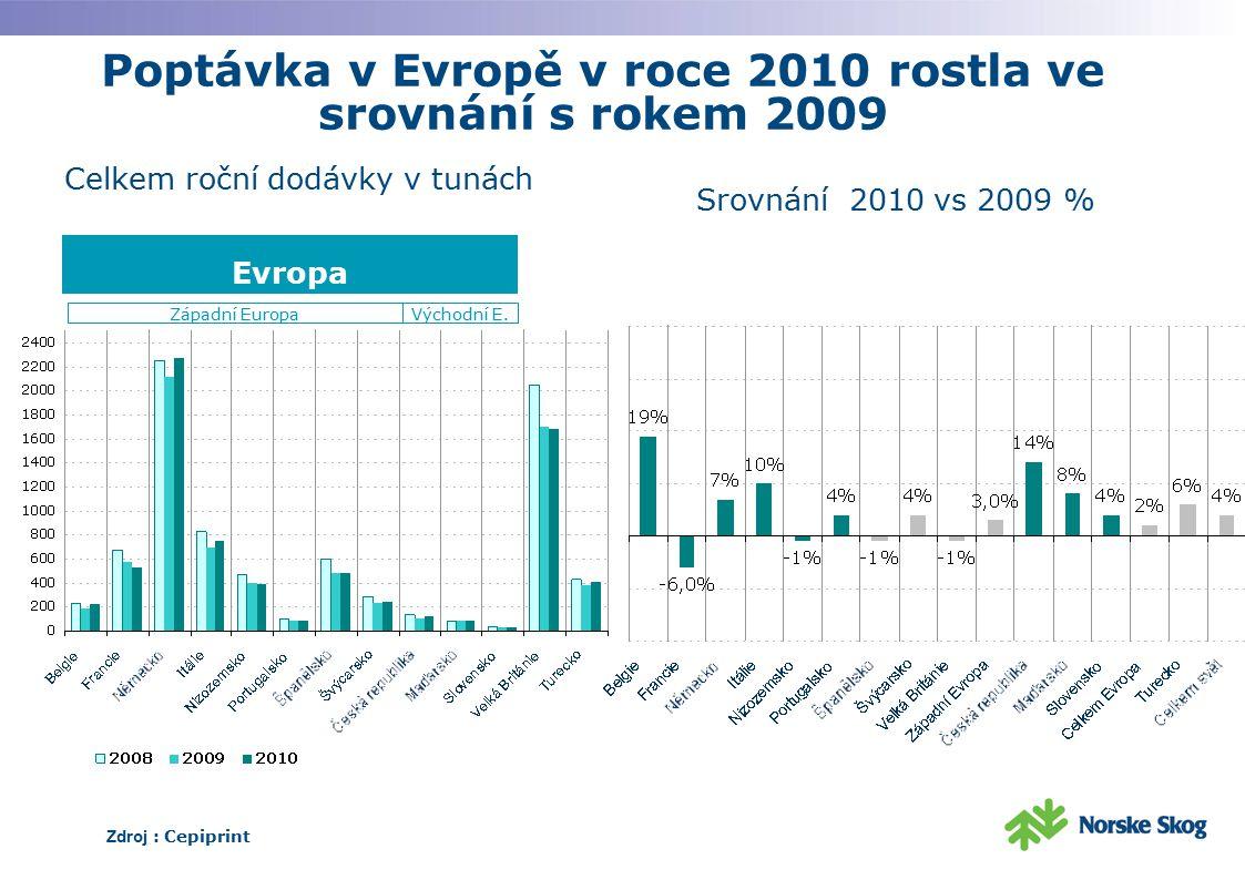 Poptávka v Evropě v roce 2010 rostla ve srovnání s rokem 2009 Zdroj : Cepiprint Celkem roční dodávky v tunách Srovnání 2010 vs 2009 % Evropa Západní E