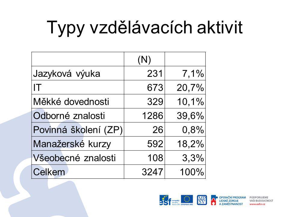 Typy vzdělávacích aktivit (N) Jazyková výuka2317,1% IT67320,7% Měkké dovednosti32910,1% Odborné znalosti128639,6% Povinná školení (ZP)260,8% Manažerské kurzy59218,2% Všeobecné znalosti1083,3% Celkem3247100%