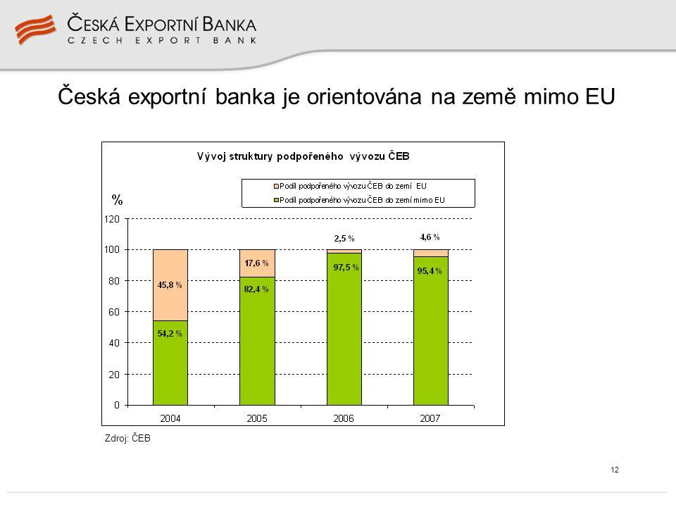 12 Česká exportní banka je orientována na země mimo EU Zdroj: ČEB