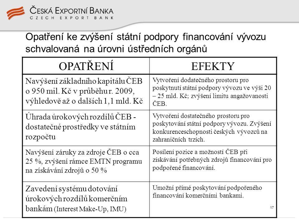 17 Opatření ke zvýšení státní podpory financování vývozu schvalovaná na úrovni ústředních orgánů OPATŘENÍEFEKTY Navýšení základního kapitálu ČEB o 950