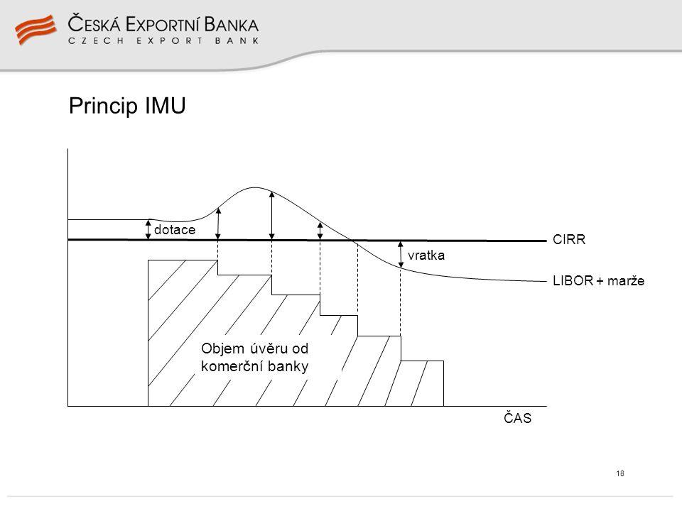18 Princip IMU CIRR LIBOR + marže vratka ČAS dotace Objem úvěru od komerční banky