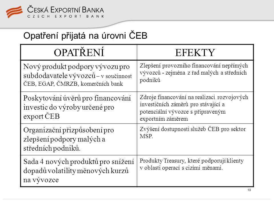 19 Opatření přijatá na úrovni ČEB OPATŘENÍEFEKTY Nový produkt podpory vývozu pro subdodavatele vývozců – v součinnost ČEB, EGAP, ČMRZB, komerčních bank Zlepšení provozního financování nepřímých vývozců - zejména z řad malých a středních podniků Poskytování úvěrů pro financování investic do výroby určené pro export ČEB Zdroje financování na realizaci rozvojových investičních záměrů pro stávající a potenciální vývozce s připraveným exportním záměrem Organizační přizpůsobení pro zlepšení podpory malých a středních podniků.