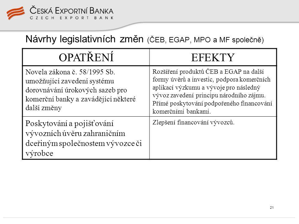 21 Návrhy legislativních změn (ČEB, EGAP, MPO a MF společně) OPATŘENÍEFEKTY Novela zákona č. 58/1995 Sb. umožňující zavedení systému dorovnávání úroko
