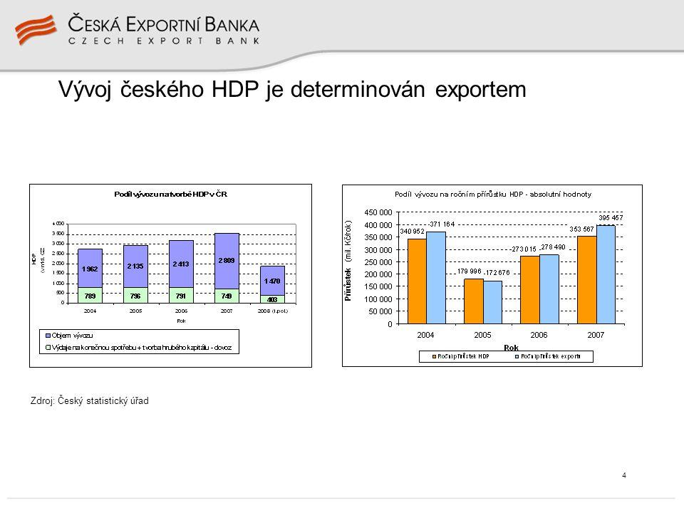 4 Vývoj českého HDP je determinován exportem Zdroj: Český statistický úřad