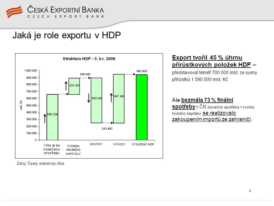 5 Jaká je role exportu v HDP Zdroj: Český statistický úřad Export tvořil 45 % úhrnu přírůstkových položek HDP – představoval téměř 700 000 mld.