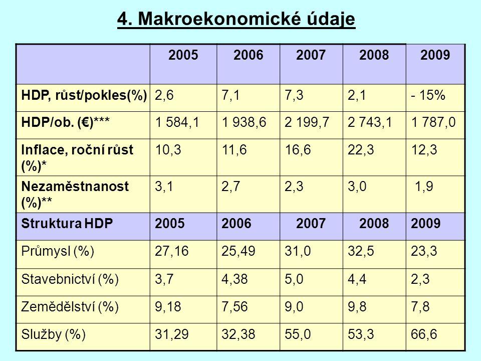 4. Makroekonomické údaje 20052006200720082009 HDP, růst/pokles(%)2,67,17,32,1- 15% HDP/ob. (€)***1 584,11 938,62 199,72 743,11 787,0 Inflace, roční rů