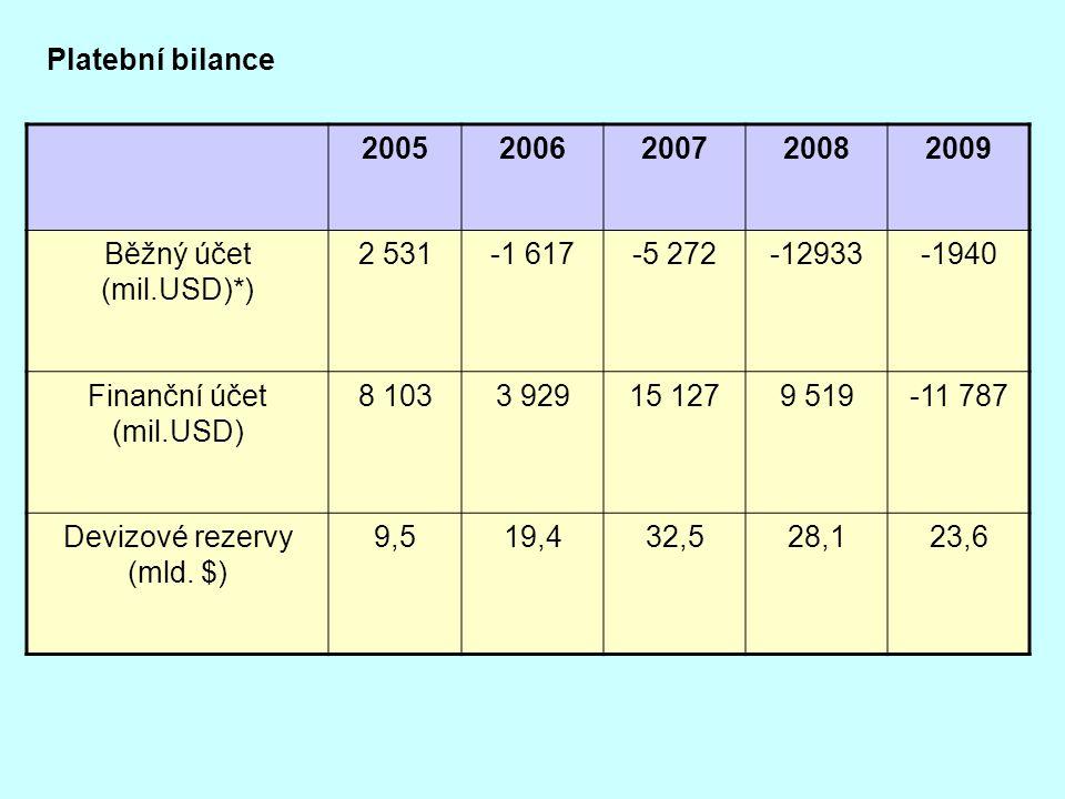 Platební bilance 20052006200720082009 Běžný účet (mil.USD)*) 2 531-1 617-5 272-12933-1940 Finanční účet (mil.USD) 8 1033 92915 1279 519-11 787 Devizov