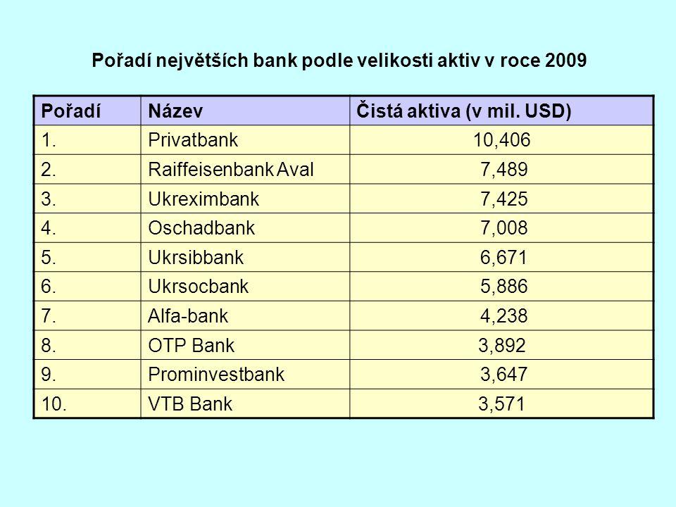 Pořadí největších bank podle velikosti aktiv v roce 2009 PořadíNázevČistá aktiva (v mil. USD) 1.Privatbank10,406 2.Raiffeisenbank Aval 7,489 3.Ukrexim