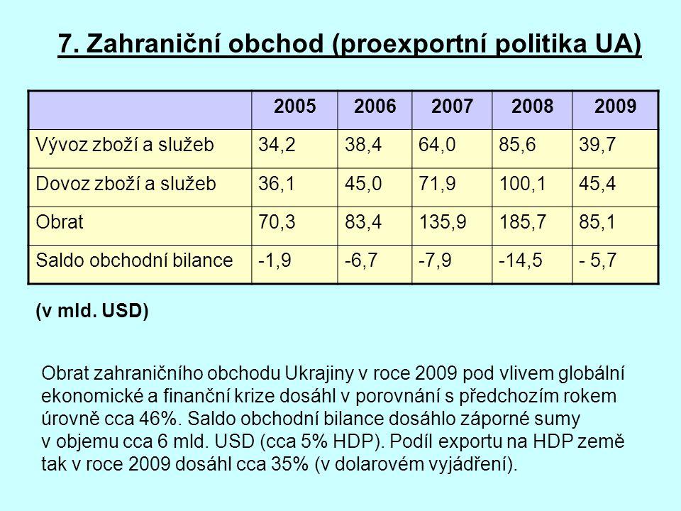 7. Zahraniční obchod (proexportní politika UA) 20052006200720082009 Vývoz zboží a služeb34,238,464,085,639,7 Dovoz zboží a služeb36,145,071,9100,145,4