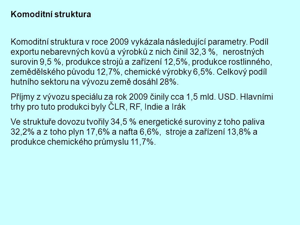Komoditní struktura Komoditní struktura v roce 2009 vykázala následující parametry. Podíl exportu nebarevných kovů a výrobků z nich činil 32,3 %, nero
