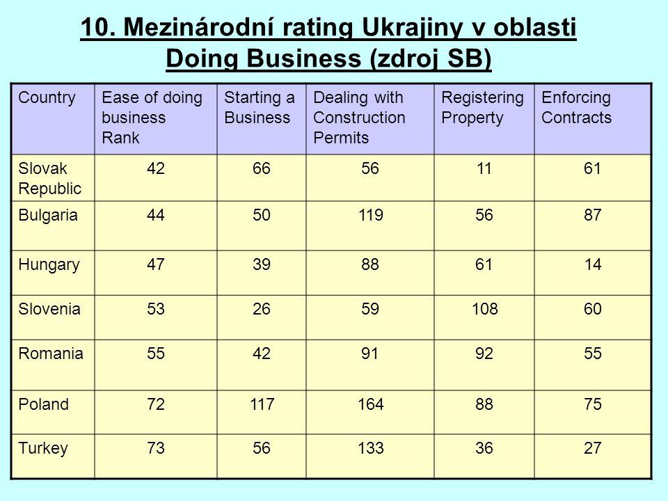 10. Mezinárodní rating Ukrajiny v oblasti Doing Business (zdroj SB) CountryEase of doing business Rank Starting a Business Dealing with Construction P